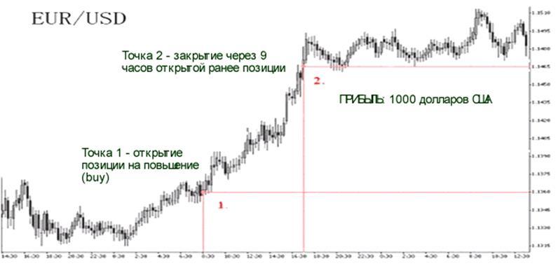 Схема торговой операции на рынке forex инвестирую в форекс 2012