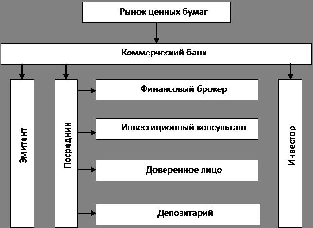 Операции с ценными бумагами Национальный банк Республики Беларусь